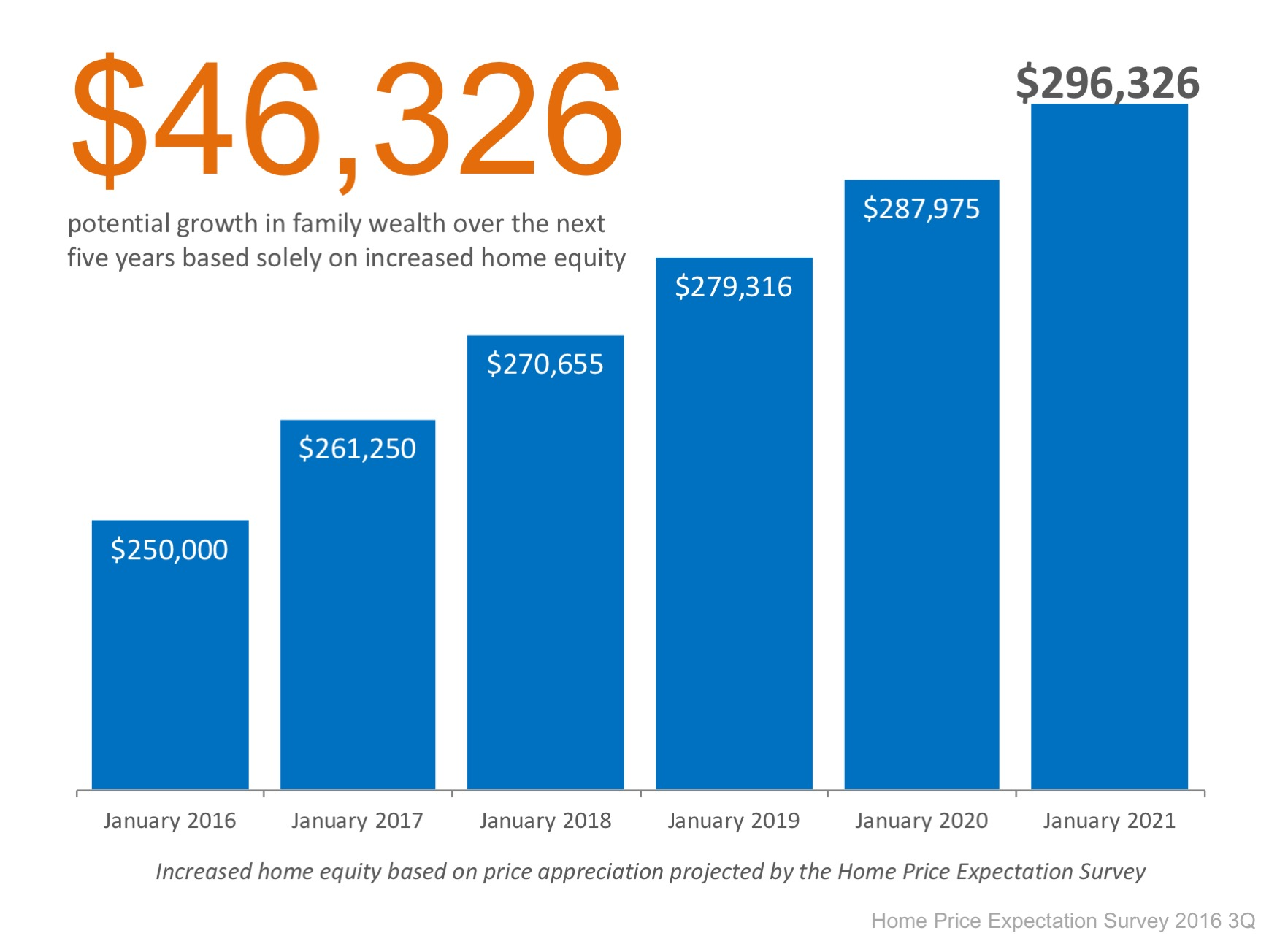 How Do Rising Prices Impact Your Home Equity? | Simplifying The Market