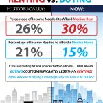 Do You Know the Cost of Renting vs. Buying? [INFOGRAPHIC]