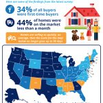 Homes Across the Country Are Selling Fast! [INFOGRAPHIC]