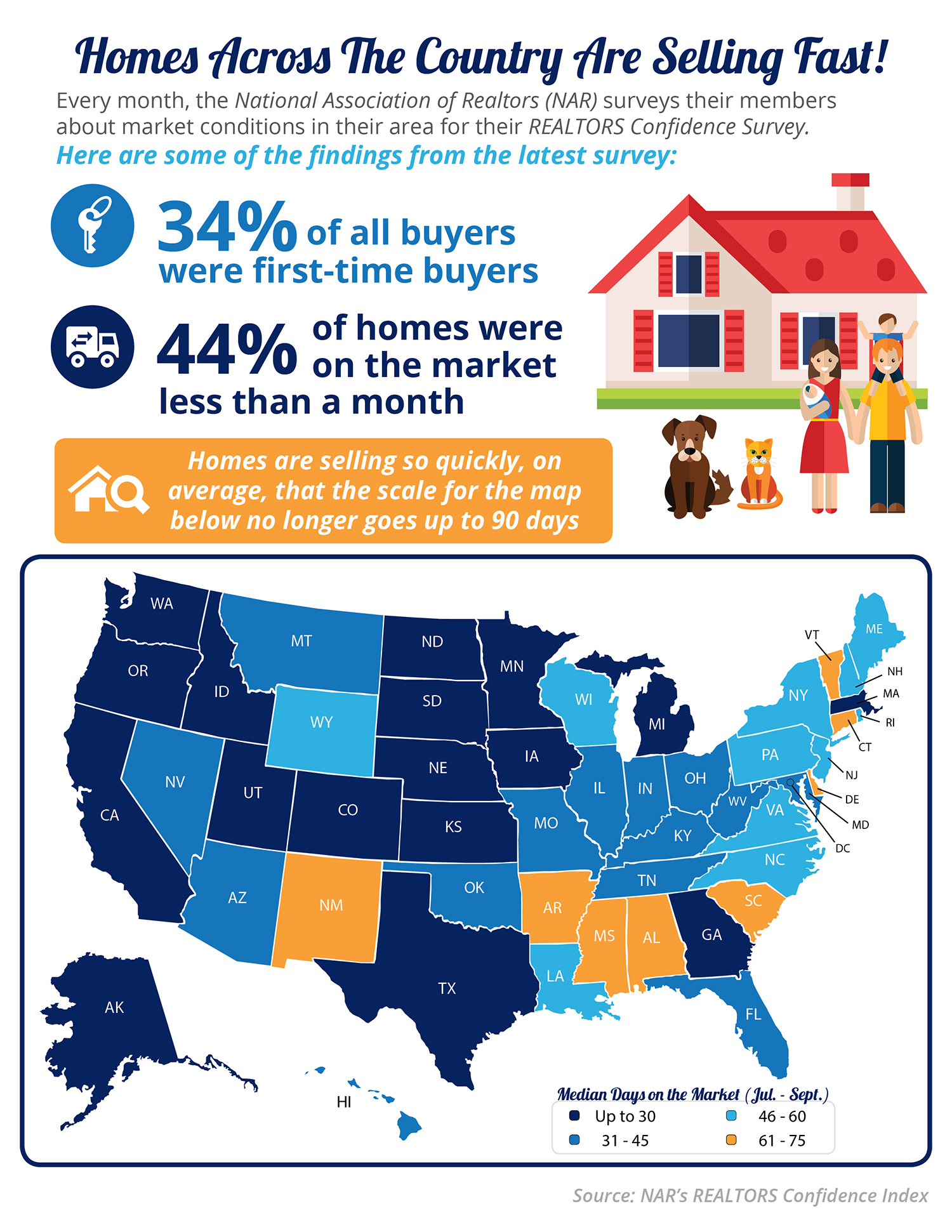 Homes Across the Country Are Selling Fast! [INFOGRAPHIC] | Simplifying The Market
