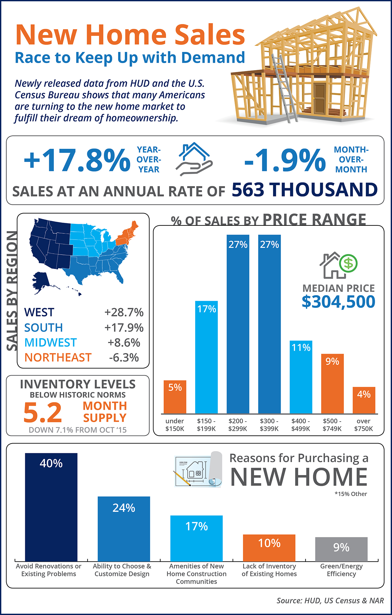 New Home Sales Race to Keep Up with Demand [INFOGRAPHIC] | Simplifying The Market