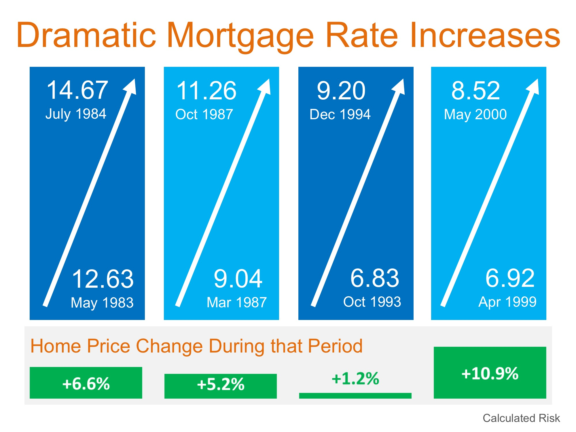 Will Increasing Mortgage Rates Impact Home Prices? | Simplifying The Market