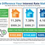 The Impact Your Interest Rate Has on Your Buying Power [INFOGRAPHIC]