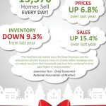 Existing Home Sales Surge Through The Holidays [INFOGRAPHIC]