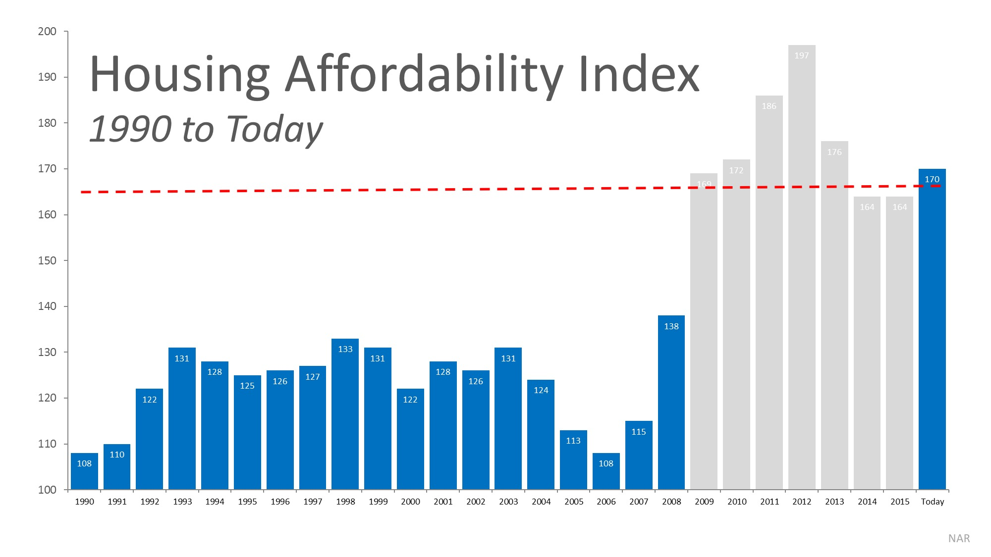 Will Housing Affordability Be a Challenge in 2017? | Simplifying The Market