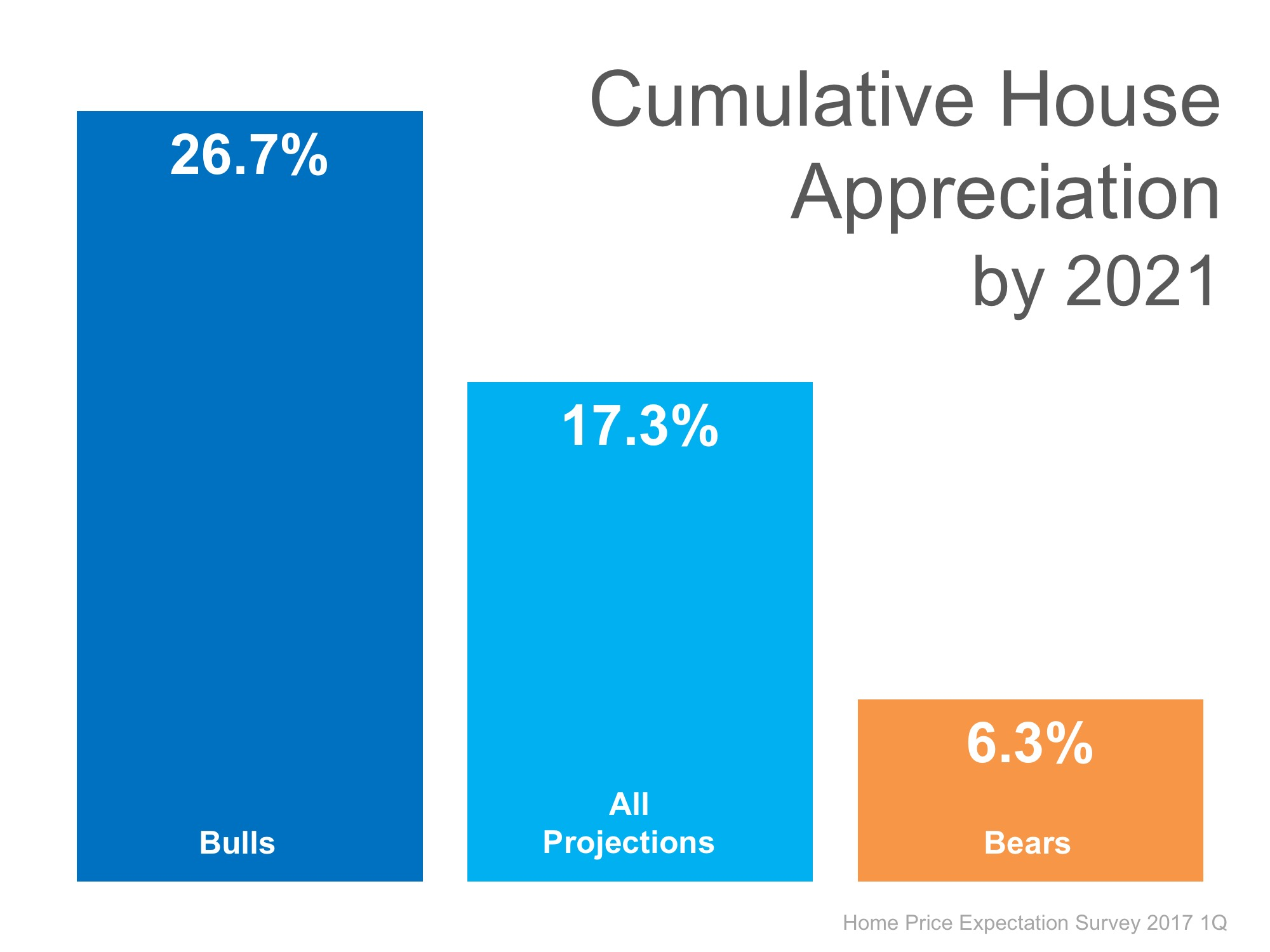Where Are the Home Prices Heading in the Next 5 Years?   Simplifying The Market