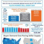 How Low Supply & High Demand Impacts the Real Estate Market [INFOGRAPHIC]