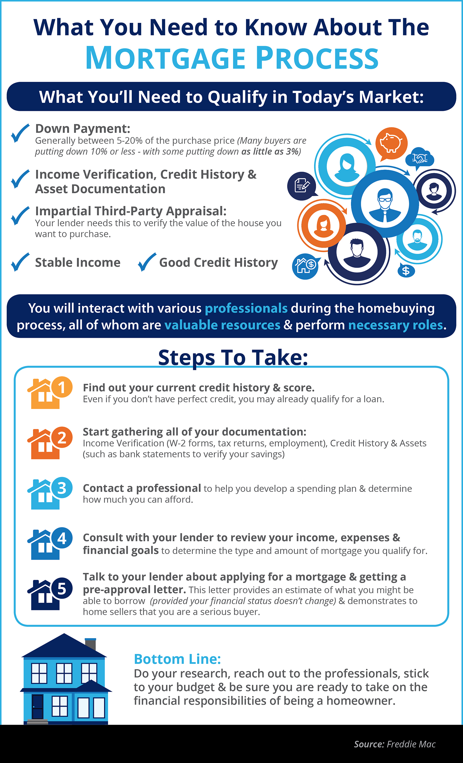 What You Need to Know About Qualifying for a Mortgage [INFOGRAPHIC] | Simplifying The Market