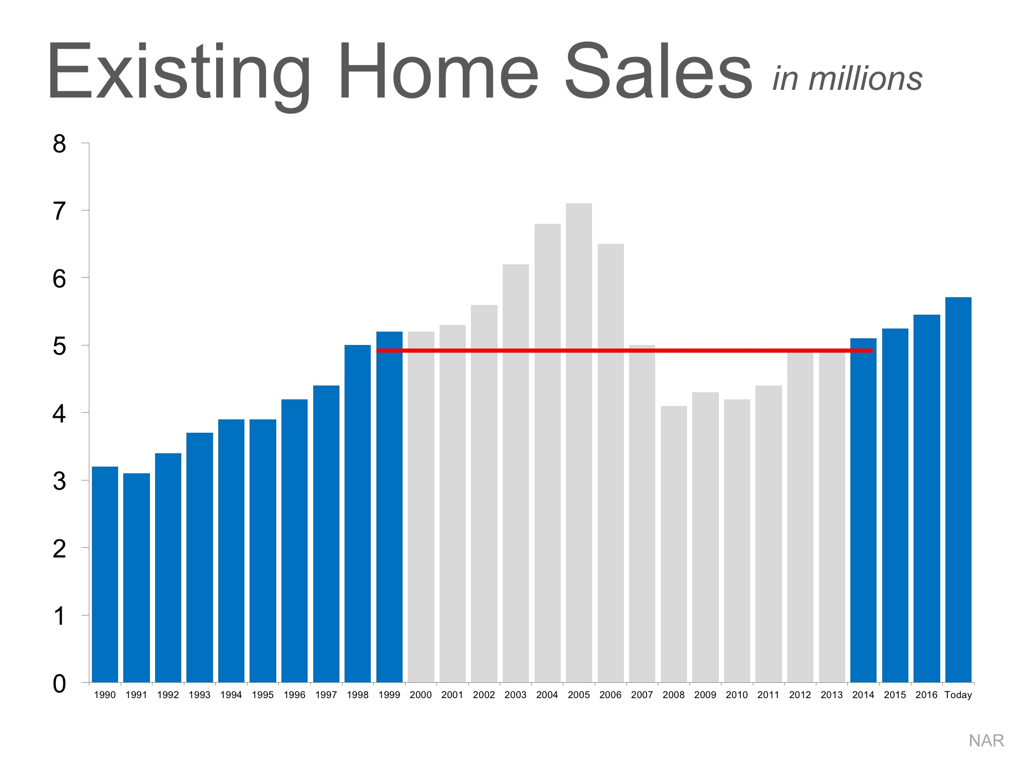 Is the Current Pace of Home Sales Maintainable?   Simplifying The Market