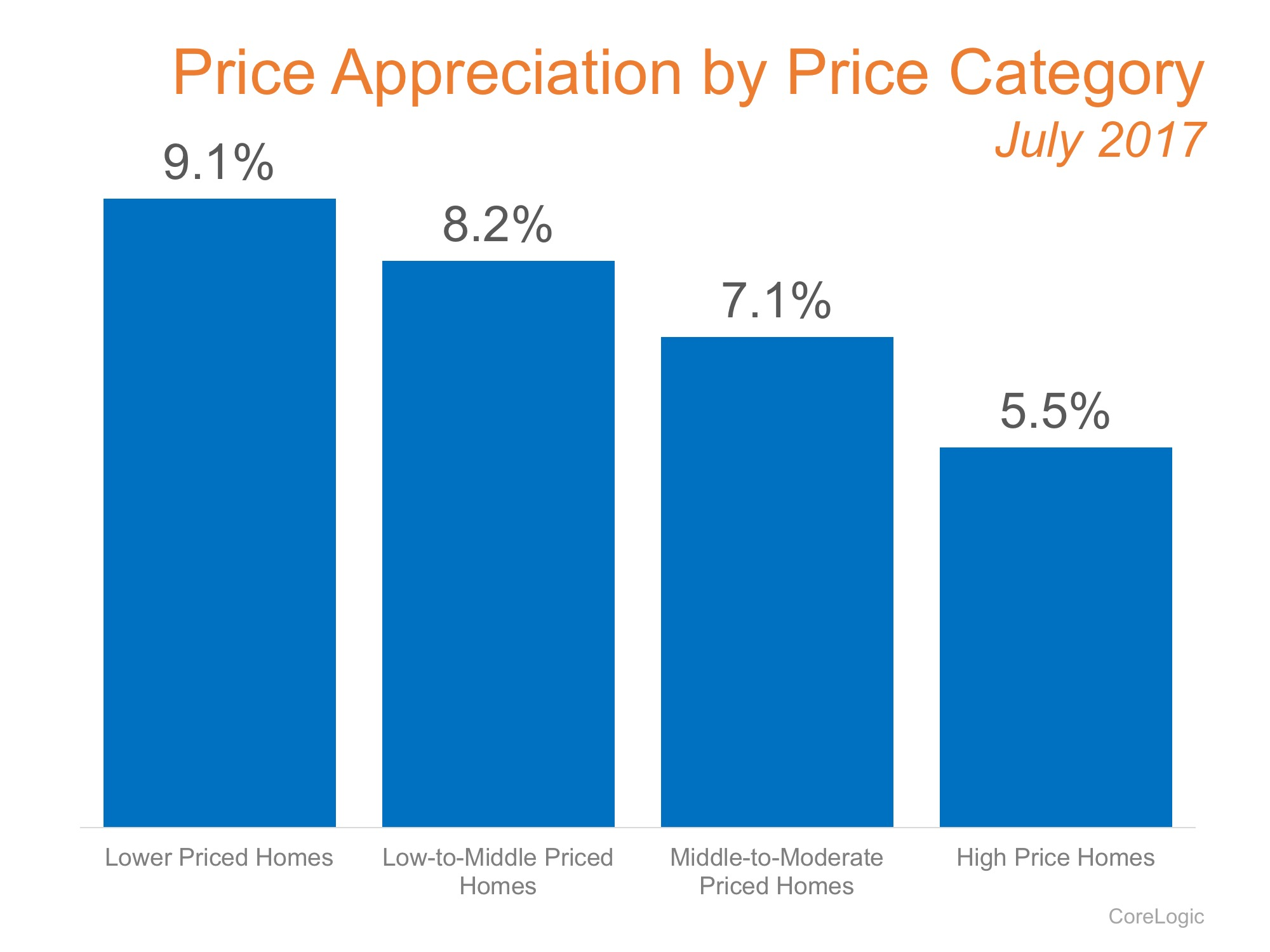 Which Homes Have Increased in Value the Most? | Simplifying The Market
