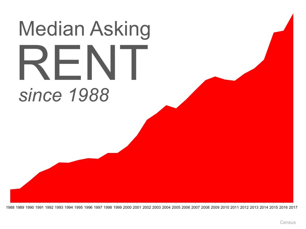 Median Asking Rent Since 1988