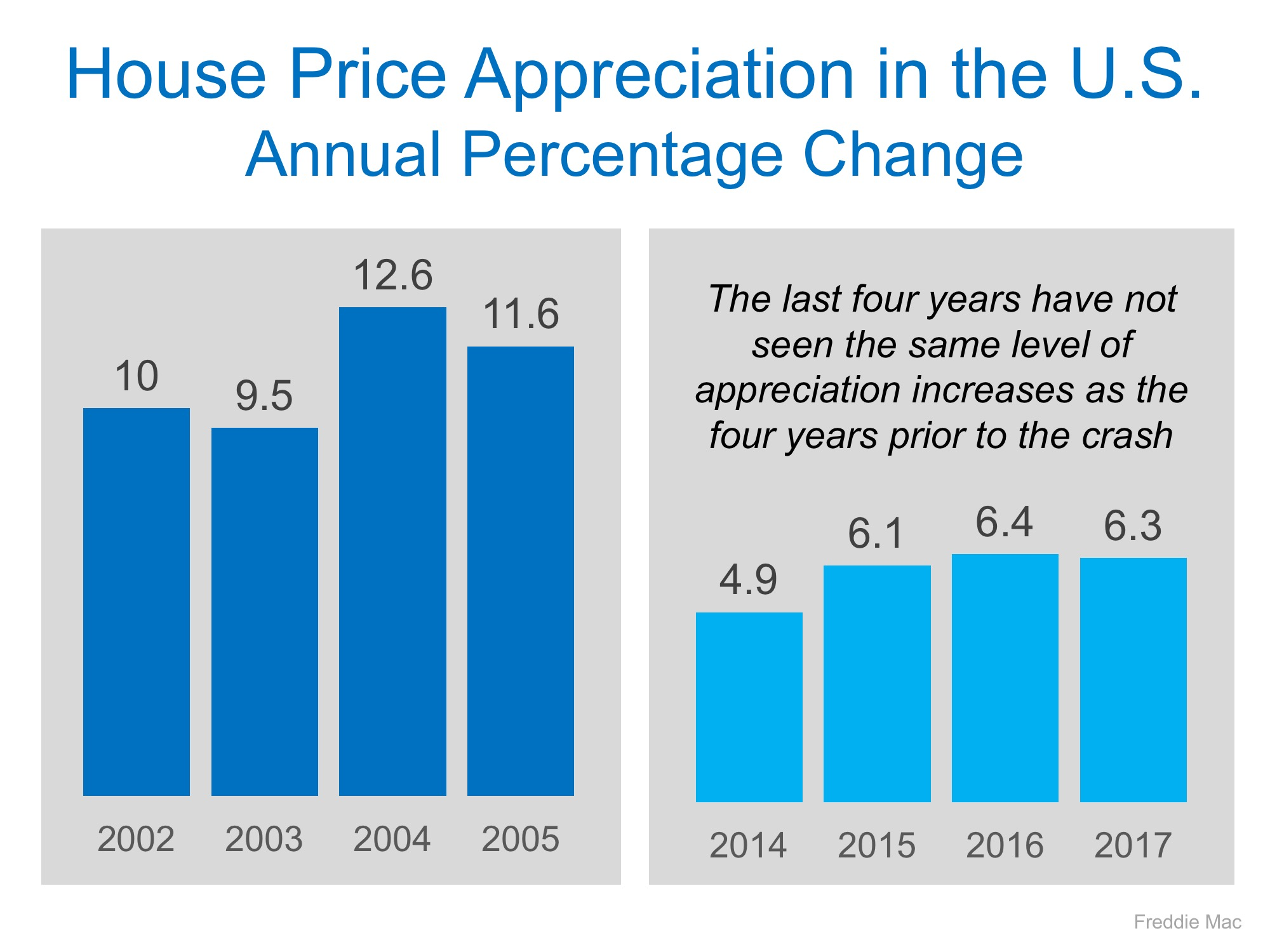 Housing Prices are NOT Heading for Another Crash | Simplifying The Market