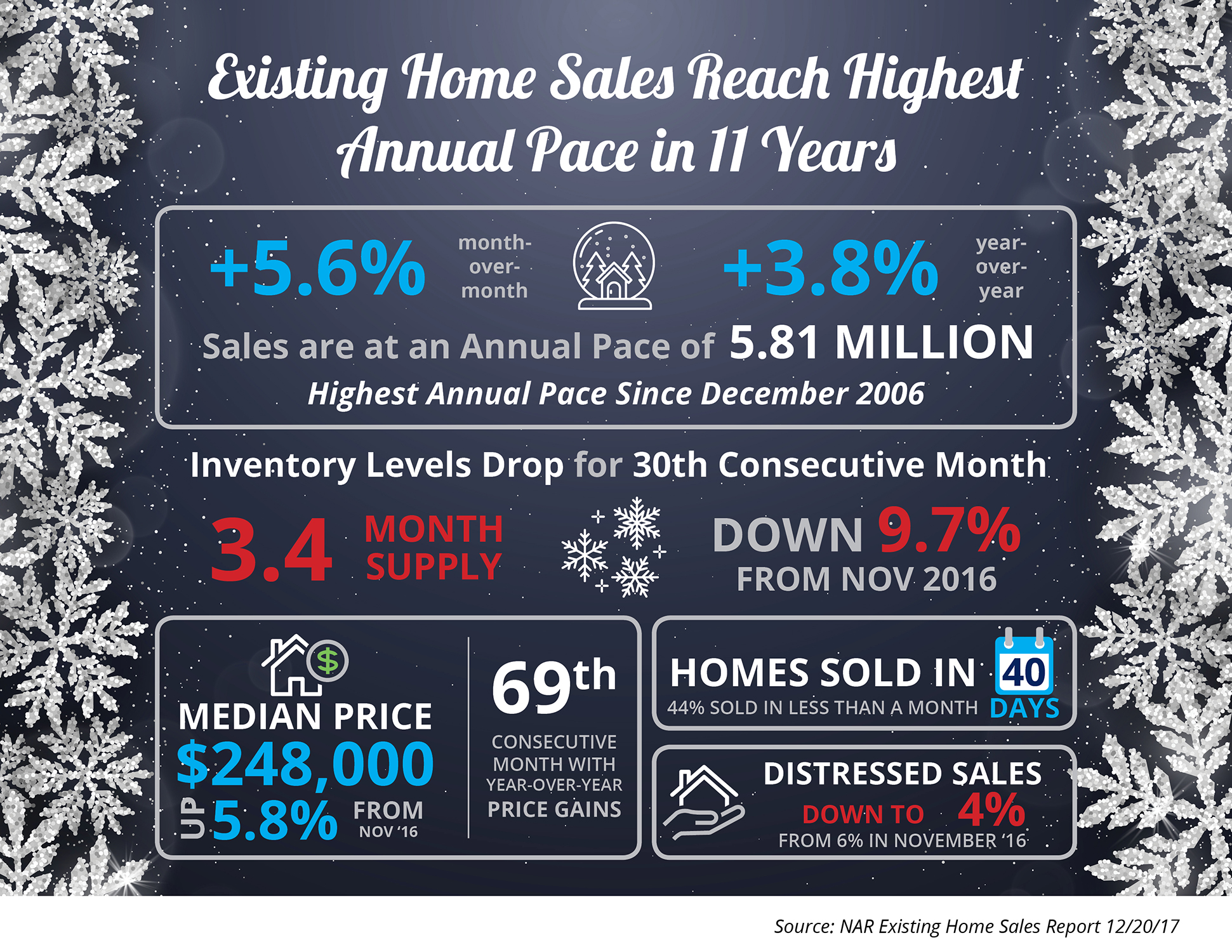 Existing Home S Reach Highest Annual Pace In 11 Years Infographic Simplifying The