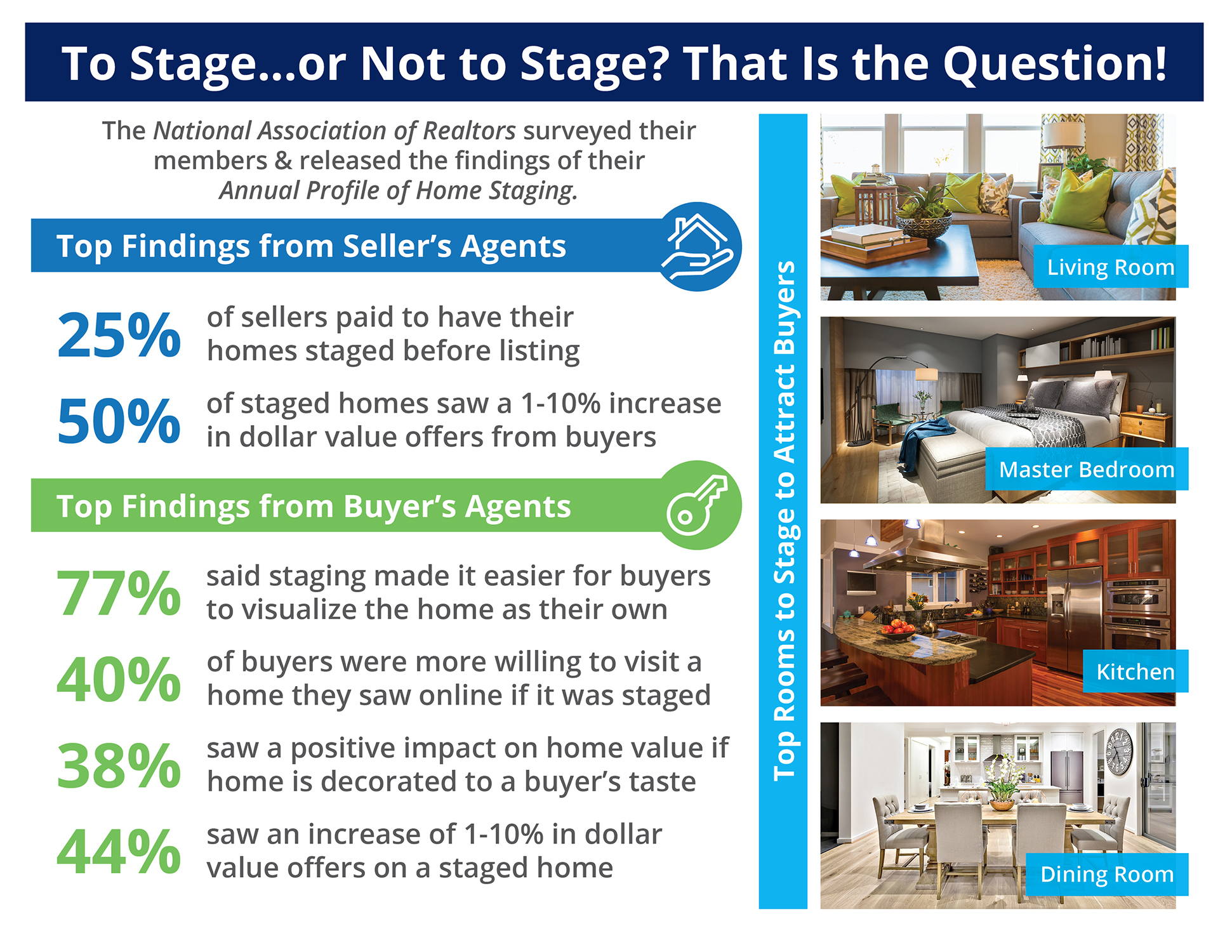 The Impact Staging Your Home Has on Sales Price [INFOGRAPHIC]   Simplifying The Market