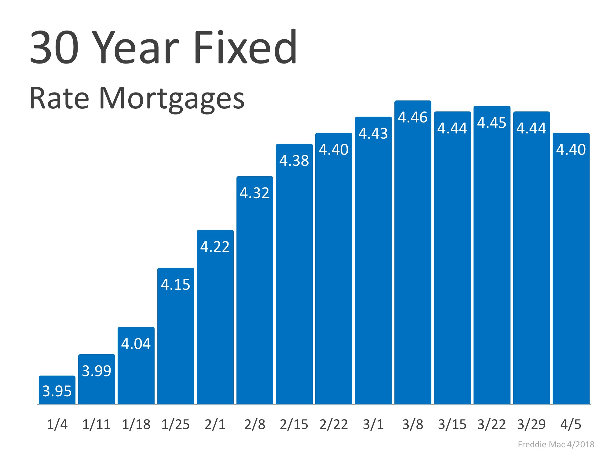 Mortgage Interest Rates Have Begun to Level Off | Simplifying The Market