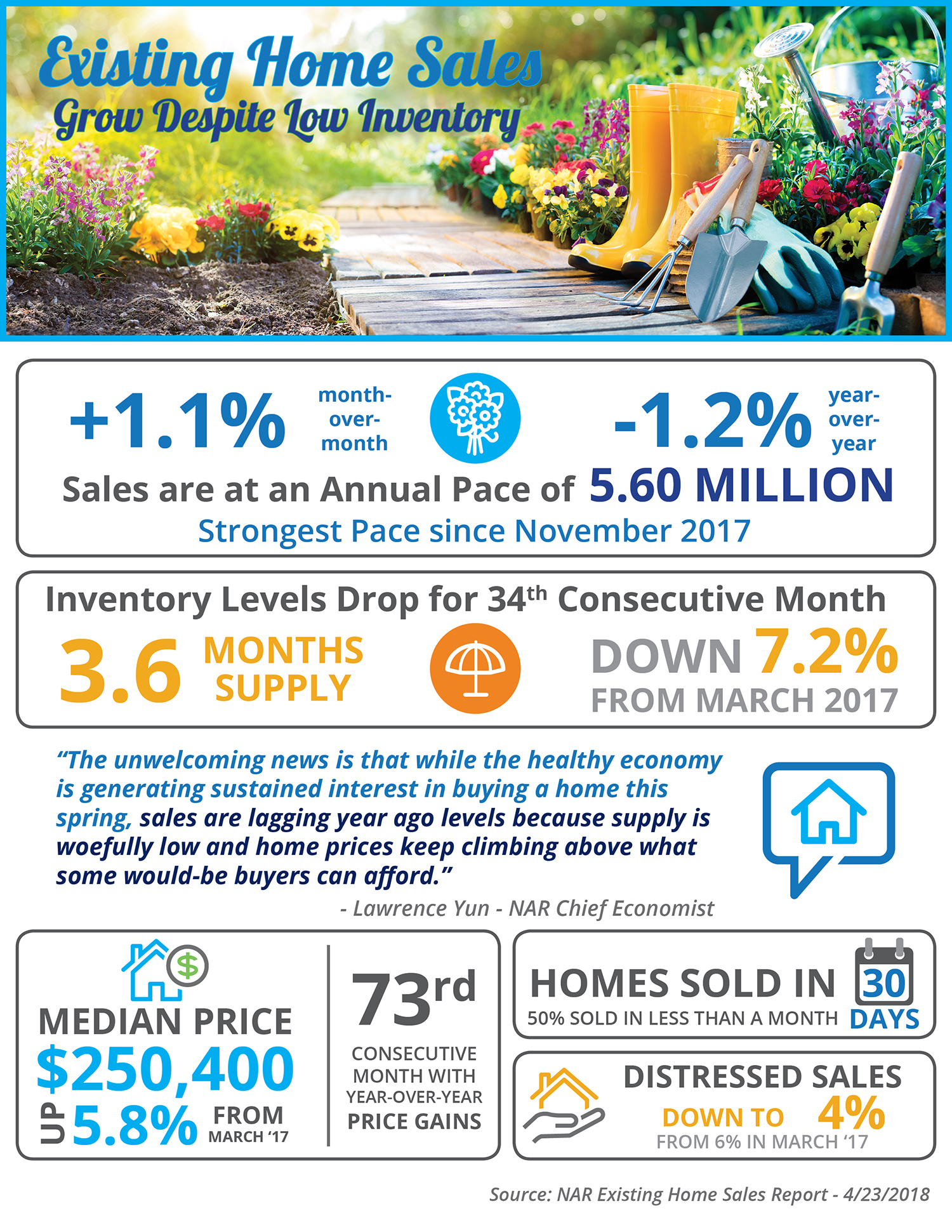 Existing Home Sales Grow Despite Low Inventory [INFOGRAPHIC] | Simplifying the Market