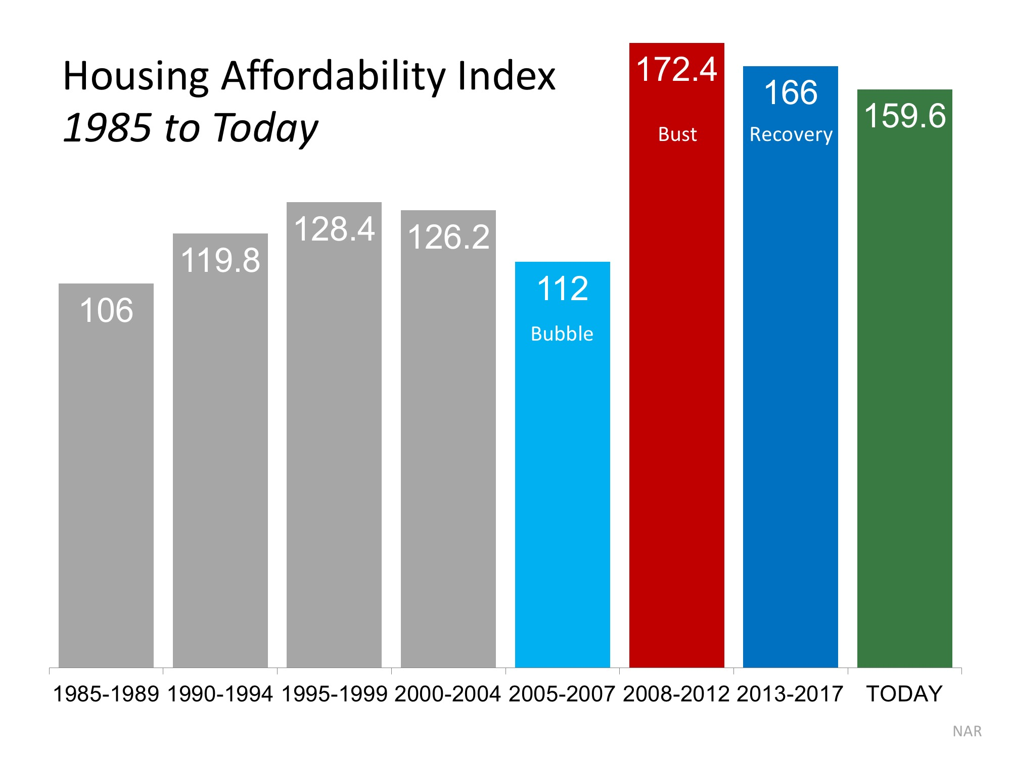 4 Reasons Why Todayâ??s Housing Market is NOT 2006 All Over Again | Simplifying The Market