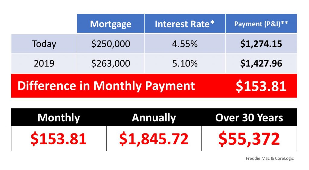 What If I Wait Until Next Year to Buy a Home?   Simplifying The Market