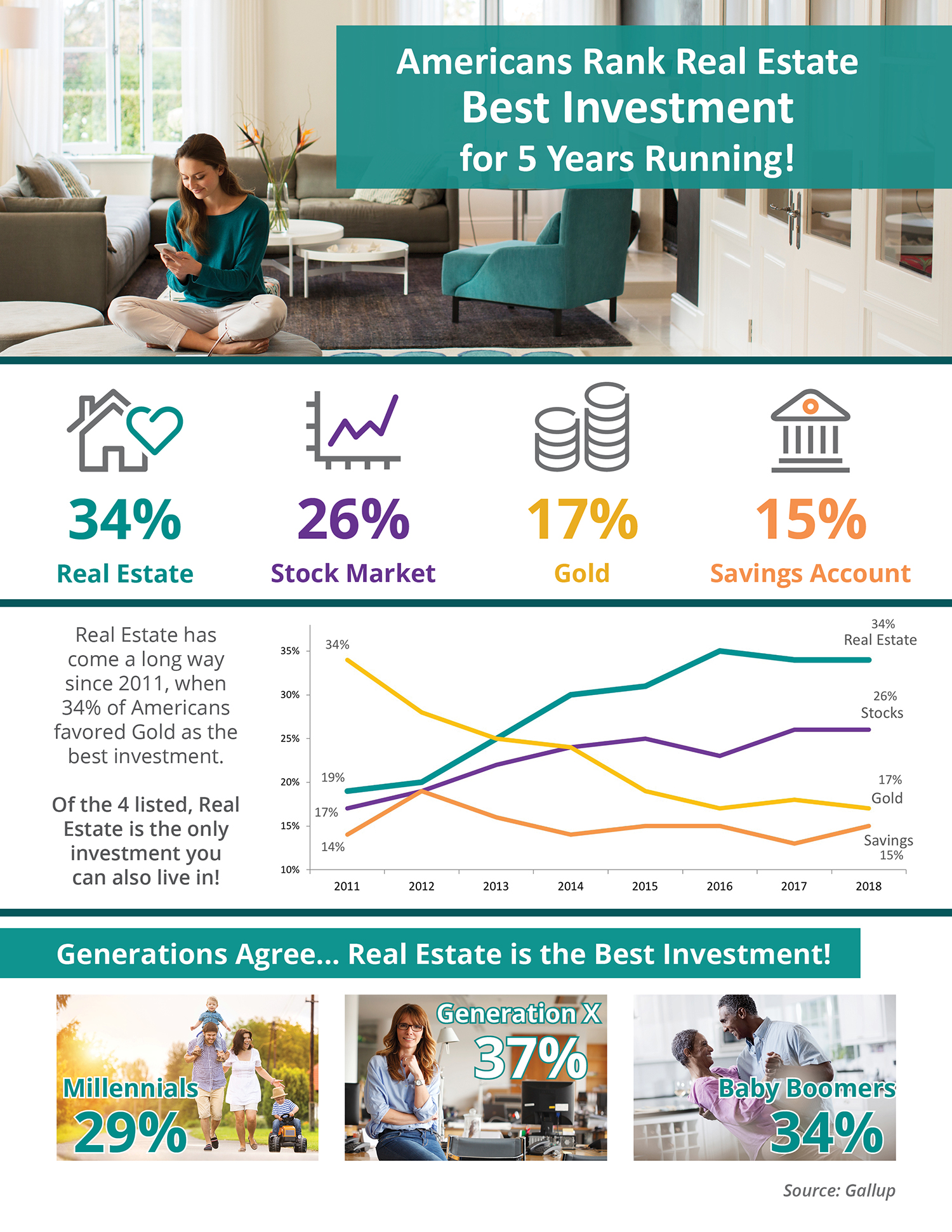 Americans Rank Real Estate Best Investment for 5 Years Running! [INFOGRAPHIC] | Simplifying The Market