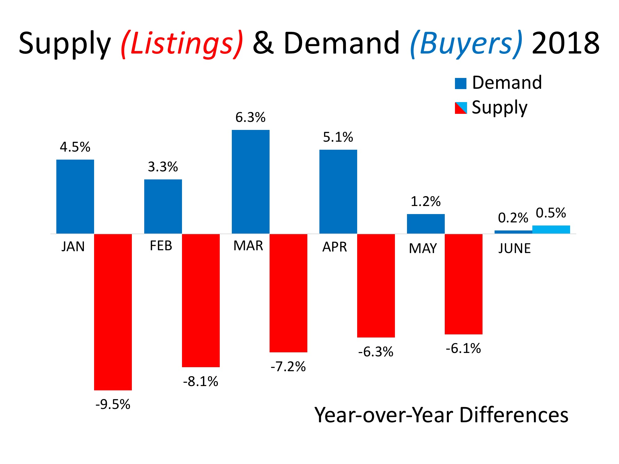 Supply & Demand Will Determine Future Home Values | Simplifying The Market