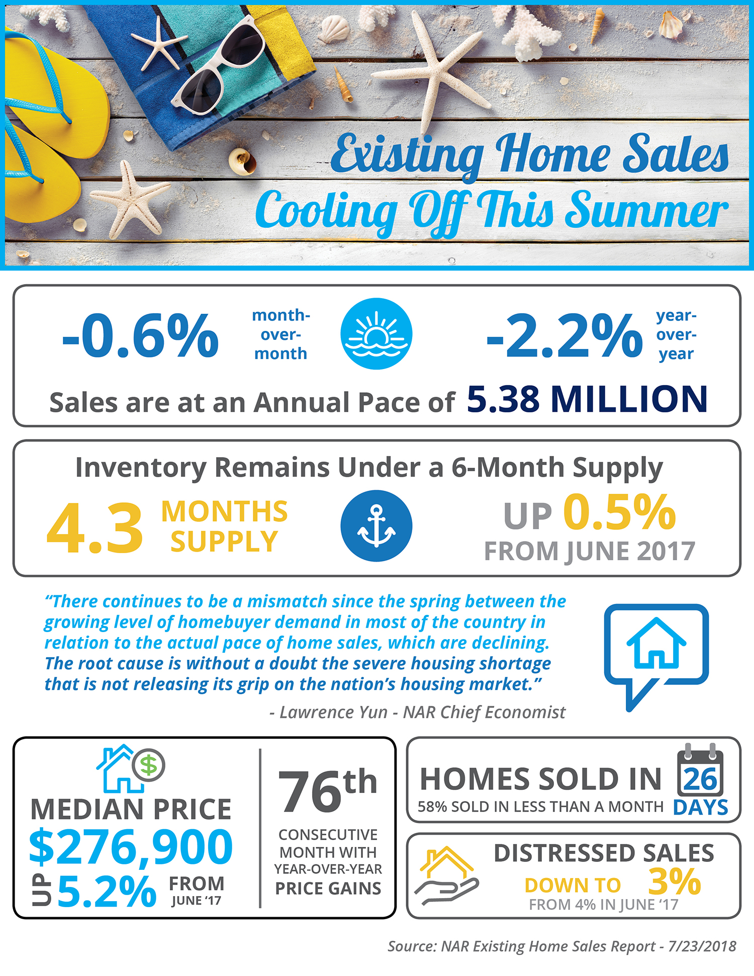 Existing Home Sales Cooling Off This Summer  | Simplifying The Market