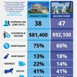 A Snapshot of Homeowners [INFOGRAPHIC]
