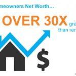 Homeownership's Impact on Net Worth