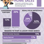 Luxury Homes Sales [INFOGRAPHIC]