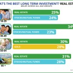 What's the Best Long Term Investment? Real Estate [INFOGRAPHIC]