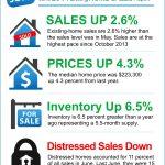<!--:en-->NAR's June Existing Home Sales Report [INFOGRAPHIC]<!--:--><!--:es-->Reporte de NAR de ventas de casas ya existentes en Junio [INFOGRAFIA]<!--:-->