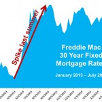 <!--:en-->Home Mortgage Rates: Where are They Headed?<!--:--><!--:es-->Home Mortgage Rates: Where are They Headed?<!--:-->