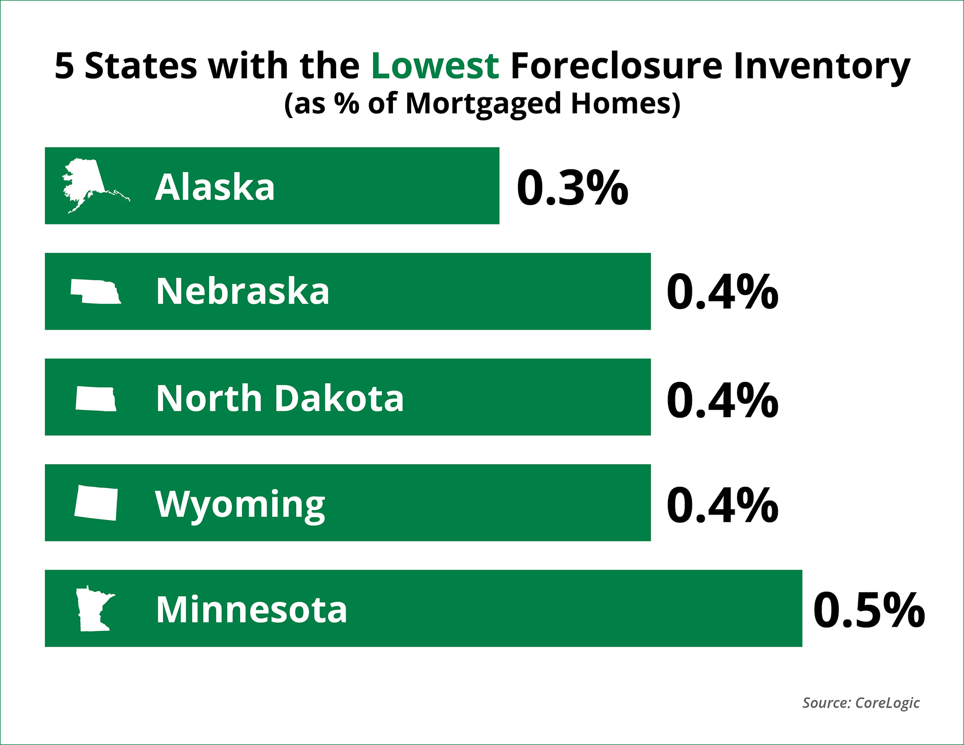 Foreclosures Down 37% from Last Year! | Keeping Current Matters