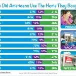 <!--:en-->How Did Americans Use The Home They Bought?<!--:--><!--:es-->¿Como usaron los Estadounidenses la casa que compraron?<!--:-->