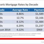 <!--:en-->Historic Mortgage Rates by Decade [INFOGRAPHIC]<!--:--><!--:es-->Tasas hipotecarias históricas por década [INFOGRAPHIA]<!--:-->