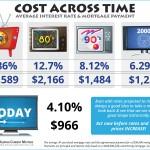 <!--:en-->Cost Across Time [INFOGRAPHIC]<!--:--><!--:es-->El Costo a traves del tiempo [INFOGRAFIA]<!--:-->