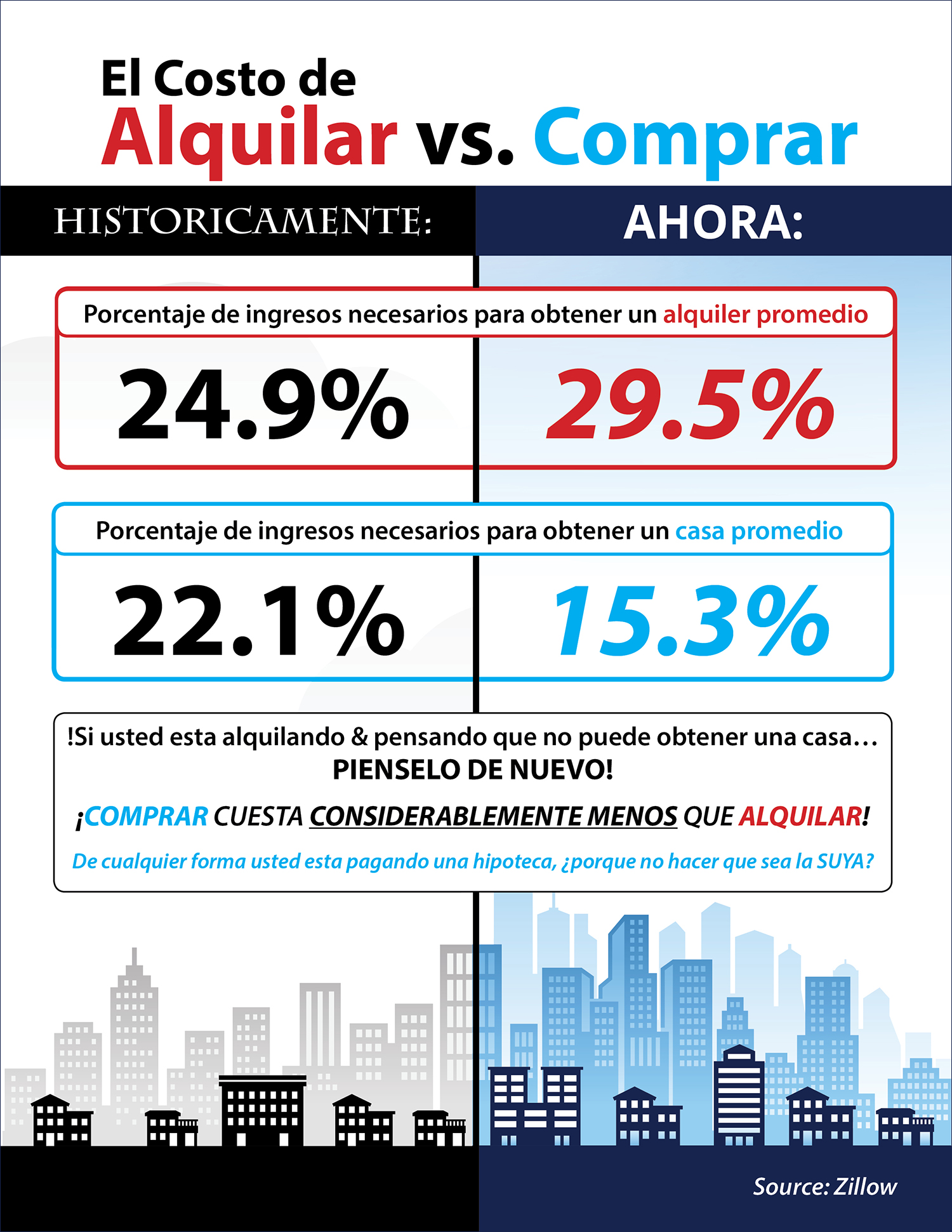 El Costo de Alquilar vs. Comprar | Keeping Current Matters