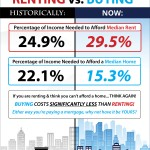 <!--:en-->The Cost of Renting vs. Buying [INFOGRAPHIC]<!--:--><!--:es-->El Costo de Alquilar vs. Comprar [INFOGRAFIA]<!--:-->