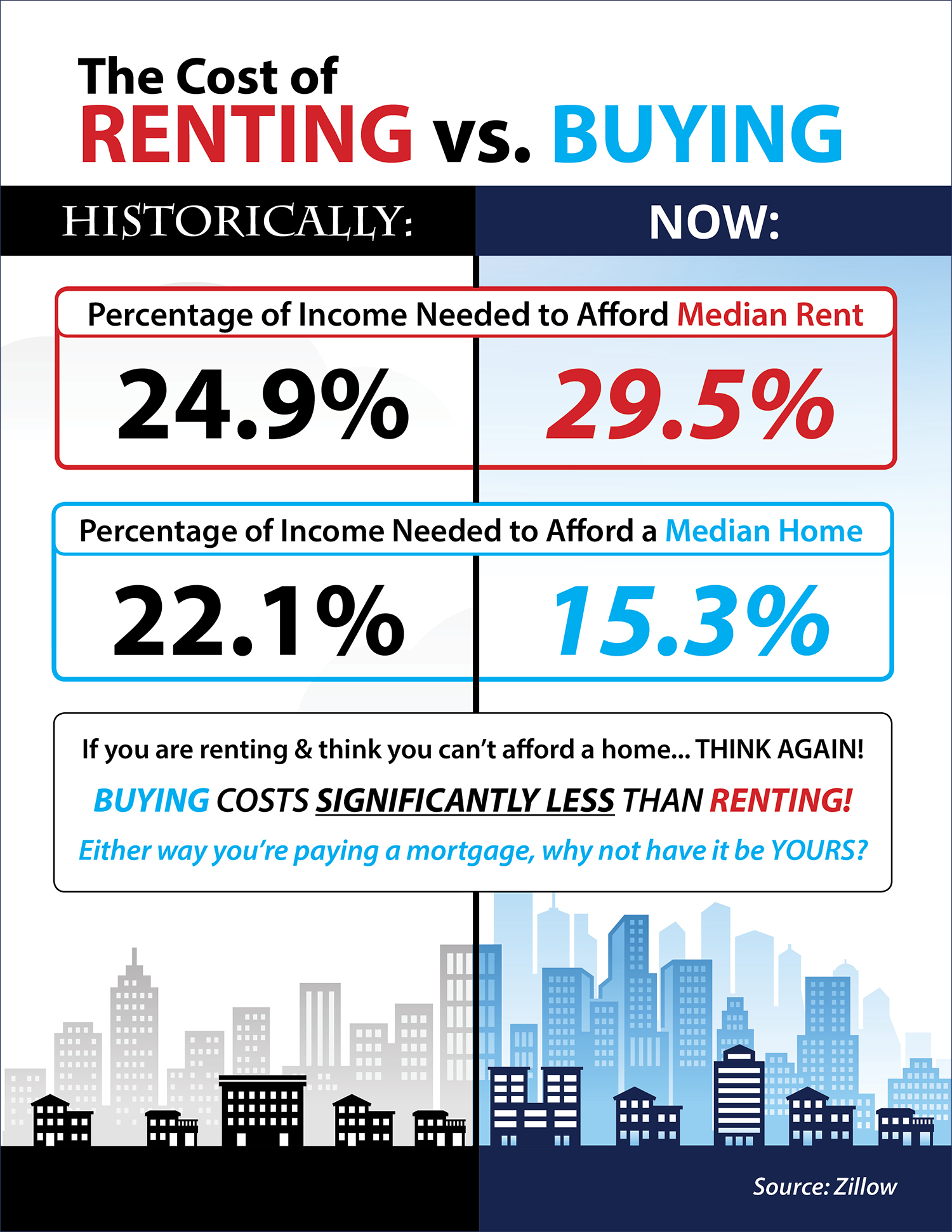 The Cost of Renting vs. Buying [INFOGRAPHIC] | Keeping Current Matters
