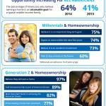 <!--:en-->America's Youth & Homeownership [INFOGRAPHIC]<!--:--><!--:es-->Los Jovenes Estadounidenses & el ser propietario de casa [INFOGRAFIA] <!--:-->