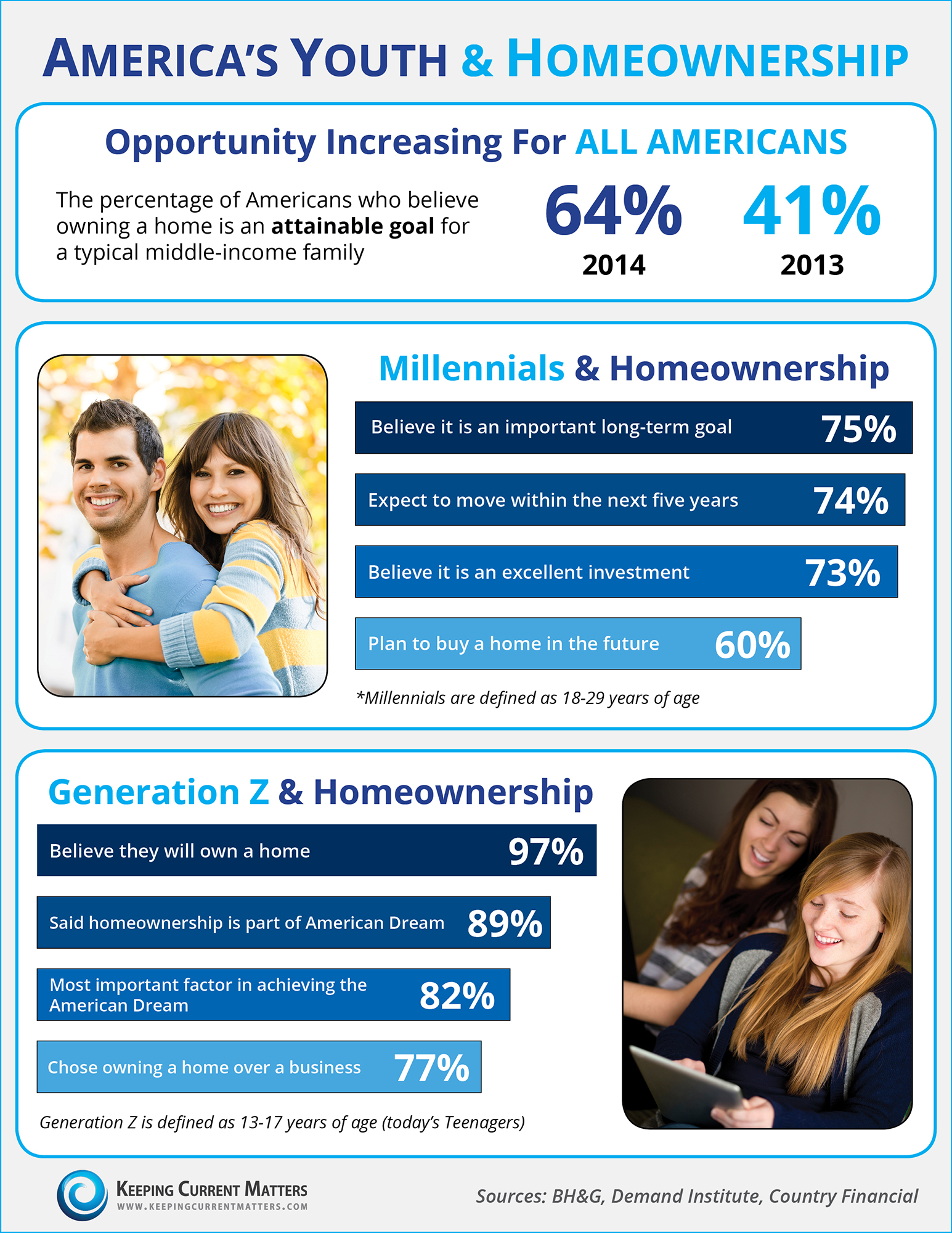 America's Youth & Homeownership [INFOGRAPHIC] | Simplifying The Market
