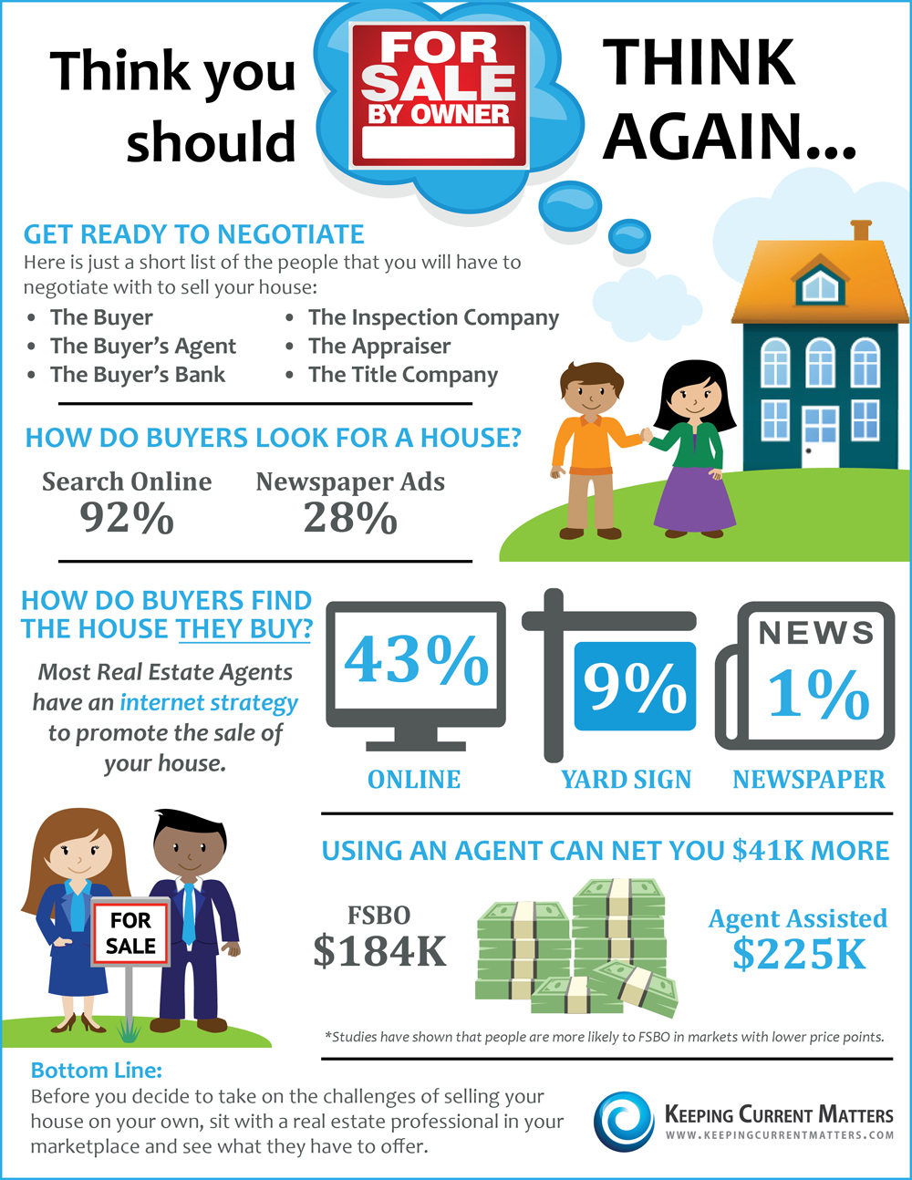 Think You Should FSBO? Think Again [INFOGRAPHIC] | Simplifying The Market