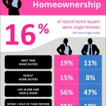 <!--:en-->Single Women & Homeownership [INFOGRAPHIC]<!--:--><!--:es-->Mujeres Solteras & propietarias de casa [INFOGRAFIA]<!--:-->