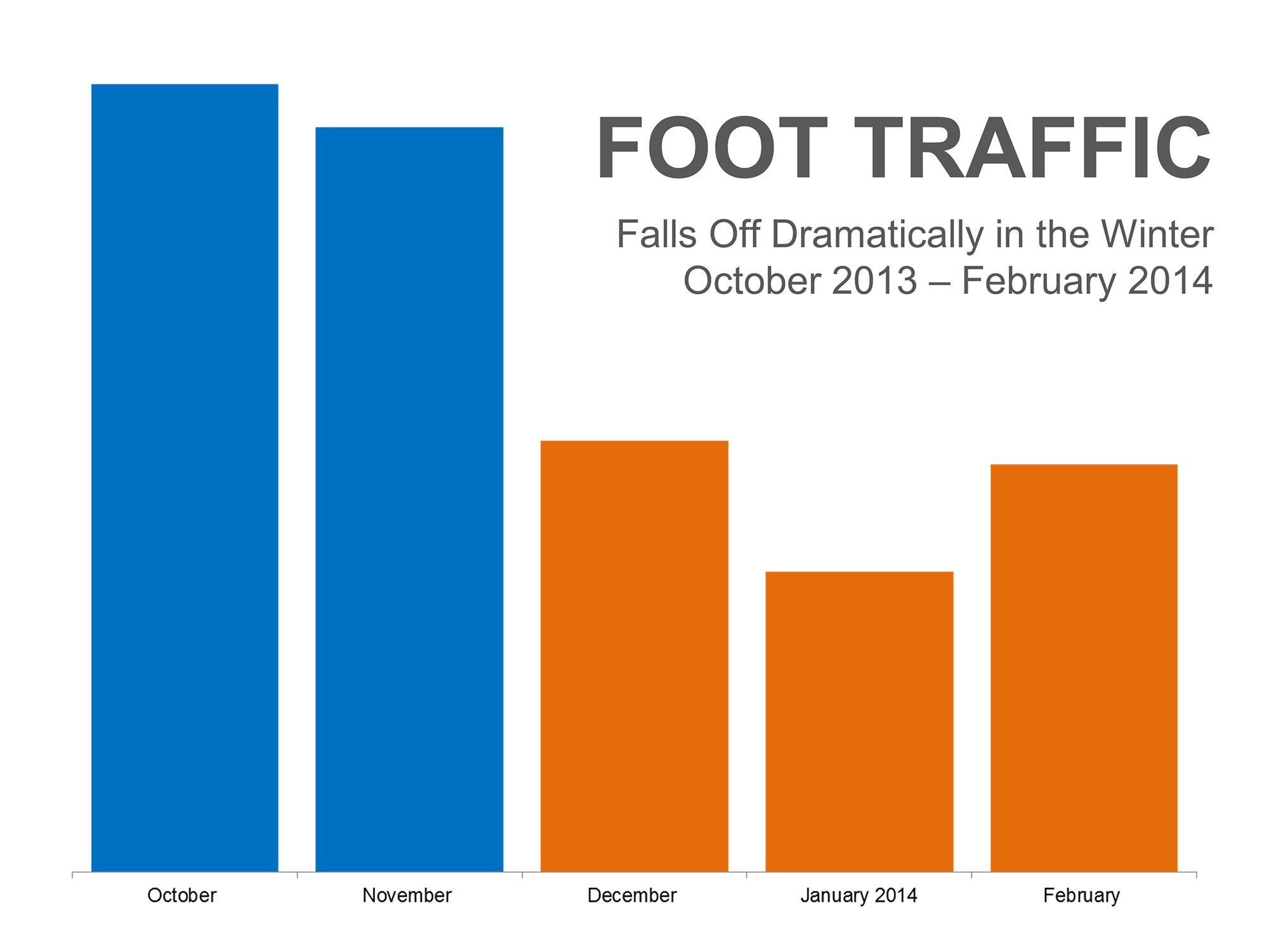 Foot Traffic To Decline in Winter Months | Simplifying The Market