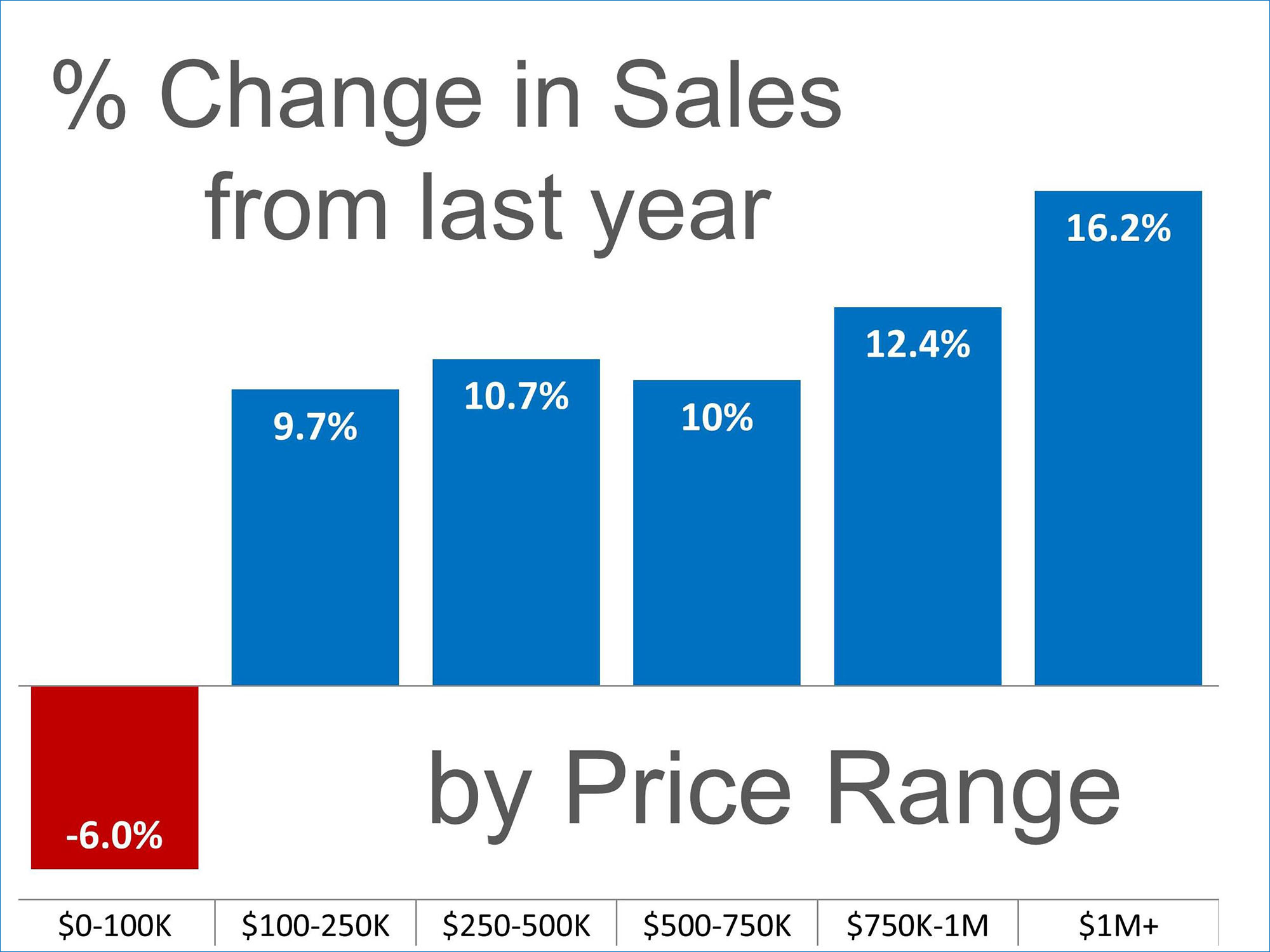 Sales Up in almost Every Price Range | Simplifying The Market