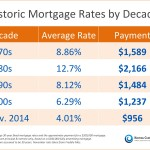 <!--:en-->Historic Mortgage Rates by Decade [INFOGRAPHIC]<!--:--><!--:es-->Tasas hipotecarias históricas por década [INFOGRÁFICA]<!--:-->