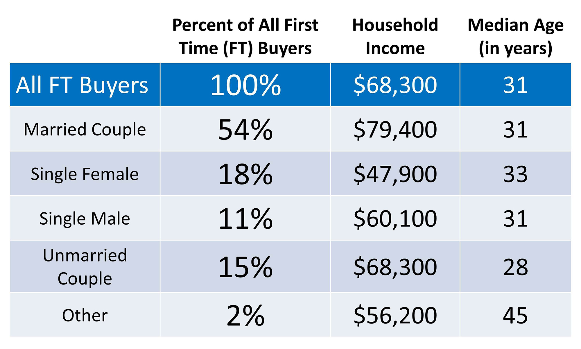 First Time Homebuyers Profile | Simplifying The Market