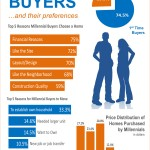 <!--:en-->Millennial Buyers & Their Preferences [INFOGRAPHIC]<!--:--><!--:es-->Compradores «Millennials» y sus preferencias [INFOGRÁFICA] <!--:-->