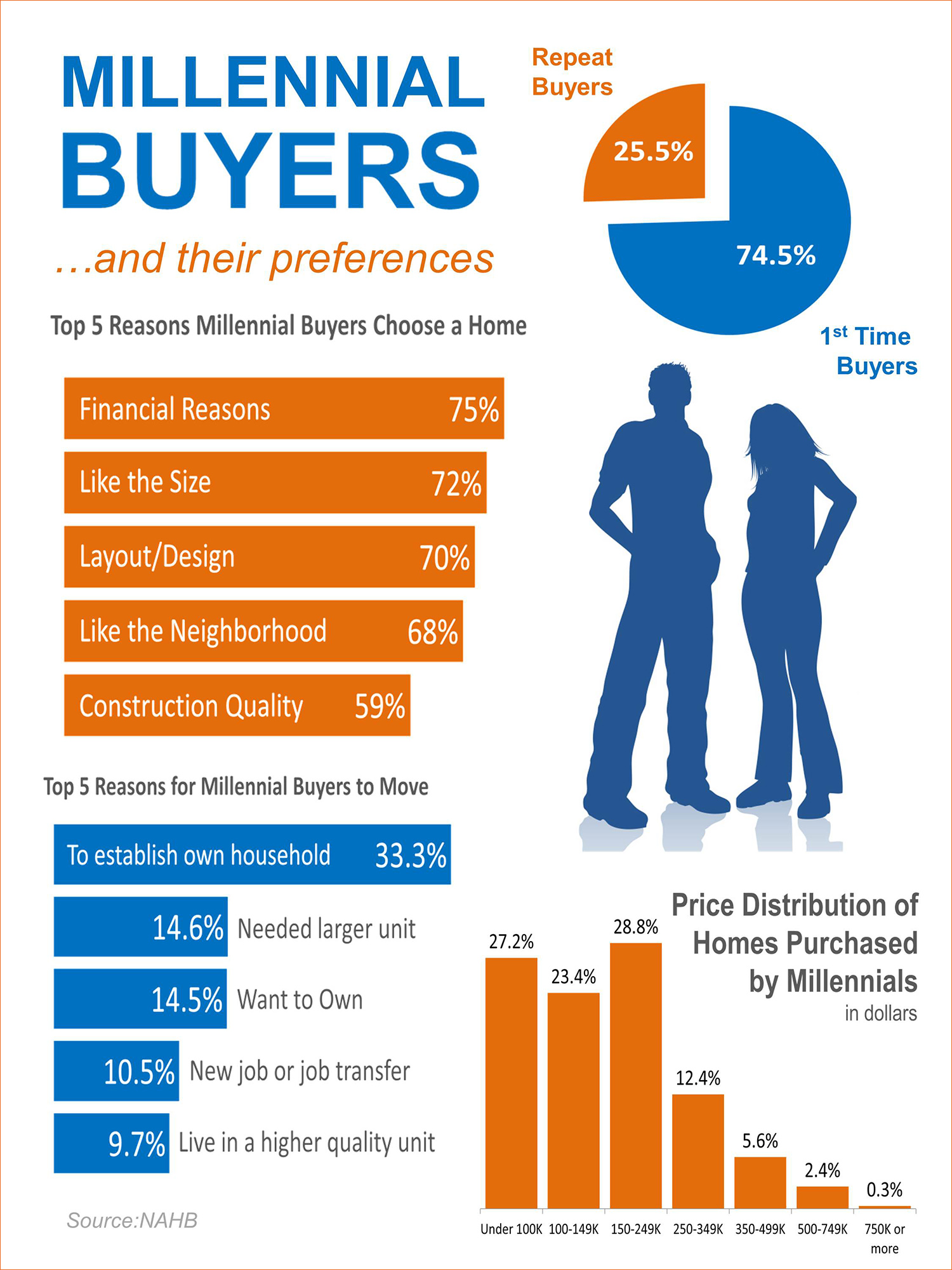 Millennial Homebuyers & Their Preferences [INFOGRAPHIC] | Simplifying The Market