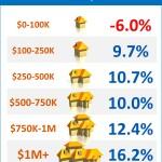 <!--:en-->Year-over-Year Change in Home Sales by Price Point [INFOGRAPHIC]<!--:--><!--:es-->Cambio en las ventas de las casas año tras año por punto de precio [INFOGRÁFICA] <!--:-->