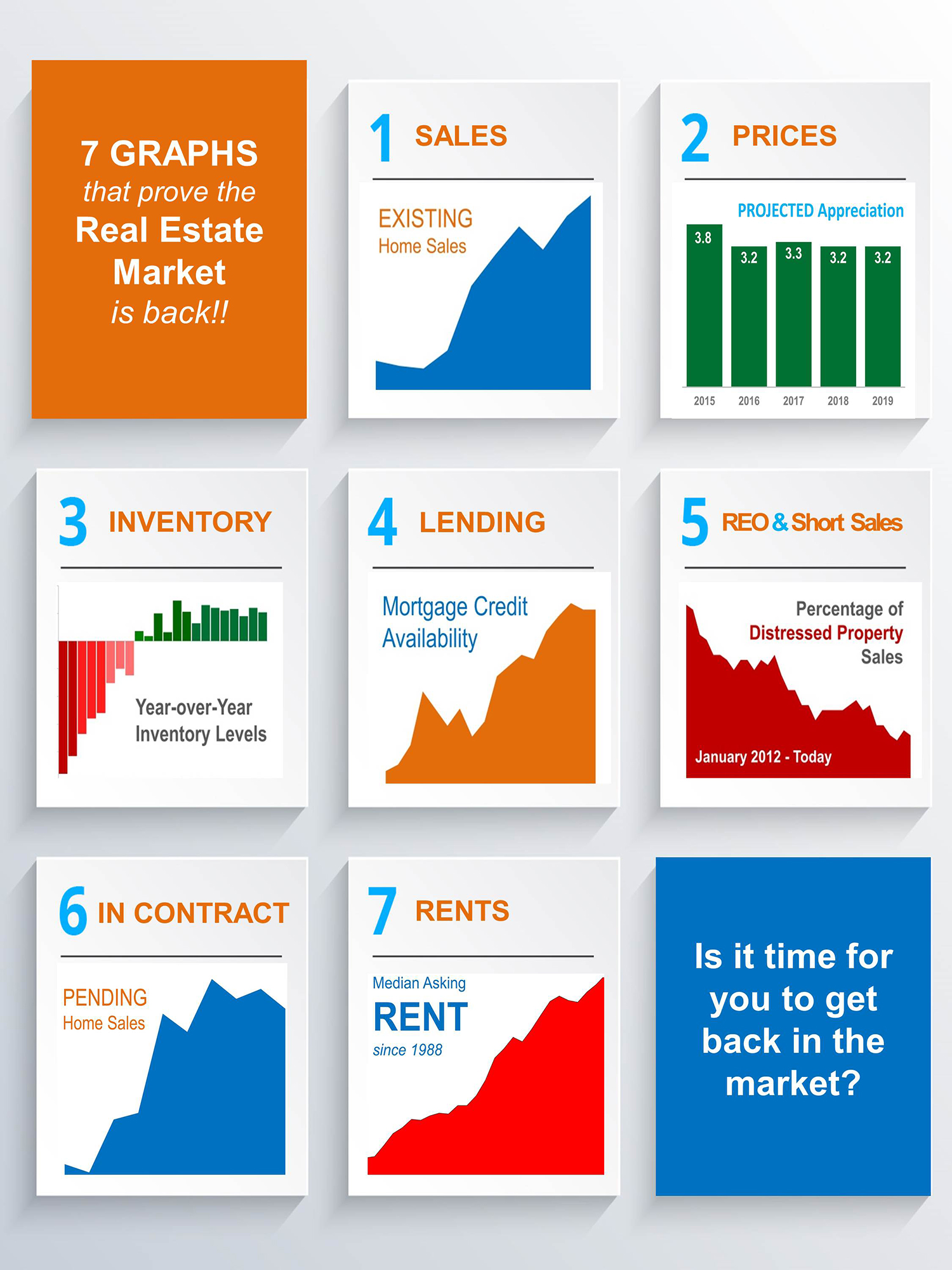7 Graphs that Prove the Real Estate Market is Back! [INFOGRAPHIC] | Simplifying The Market